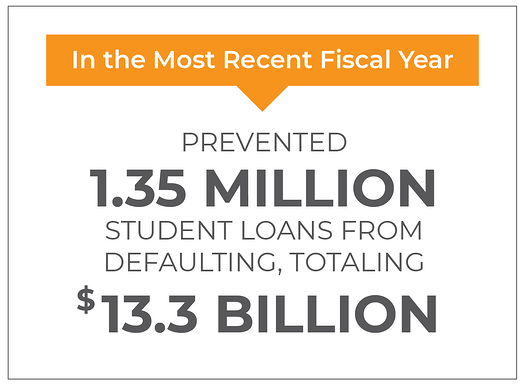 In the most recent fiscal year: prevented 1.35 million student loans from defaulting, totaling $13.3 billion